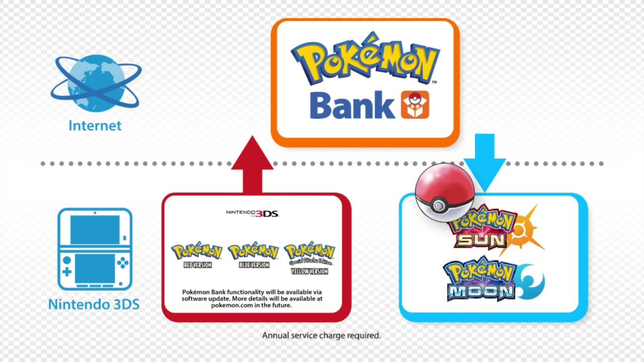Πλάνα συμβατότητας με το Pokemon Bank για τις Pokemon Sun/Moon τον Ιανουάριο του 2017