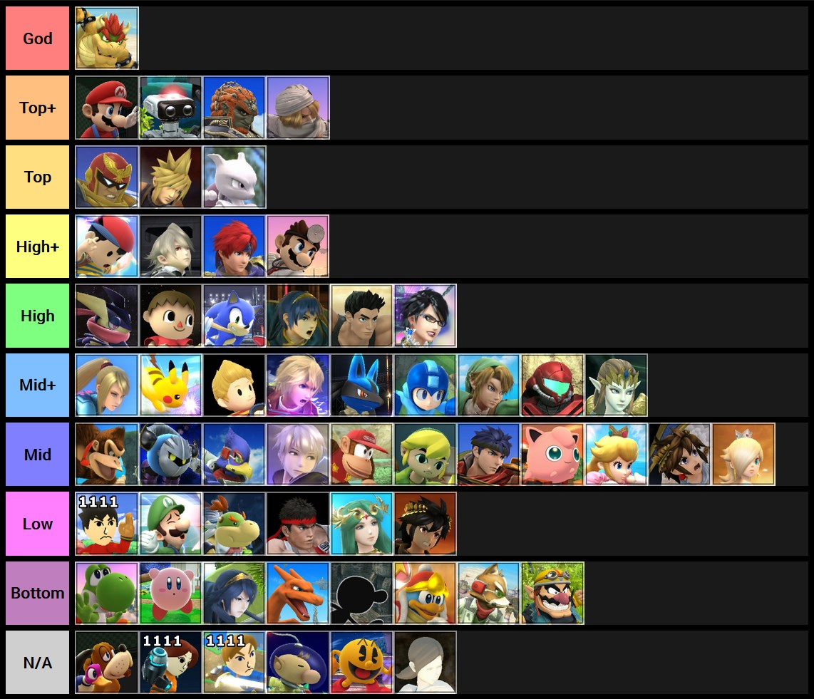 Smash City Tier List 1