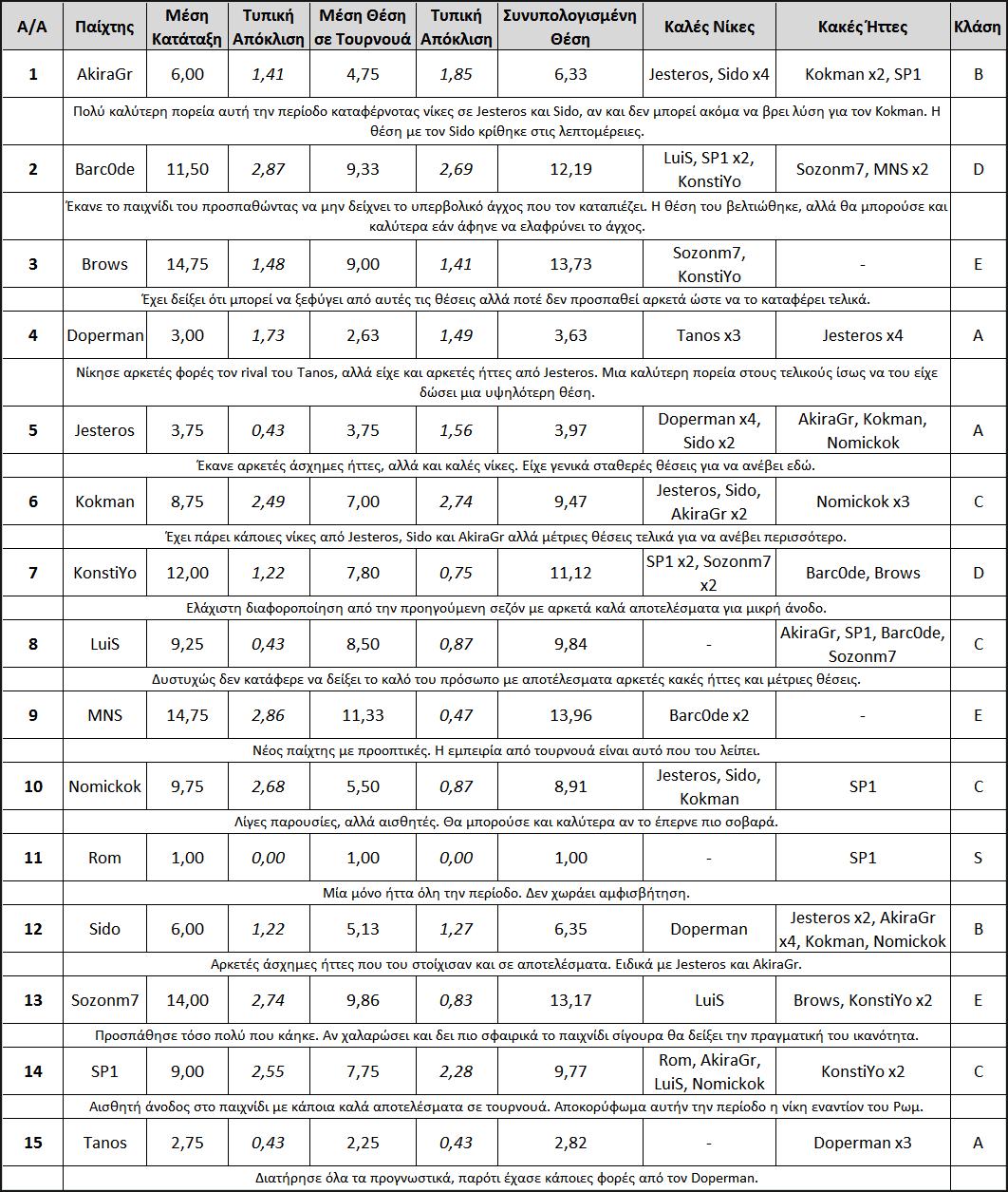 Ανάλυση Athens Power Ranking – Μάιος 2018