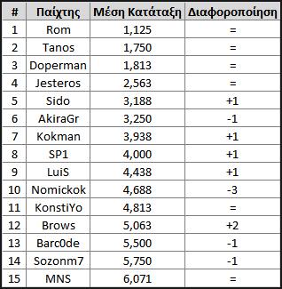 Γνώμες Athens Power Ranking – Μάιος 2018