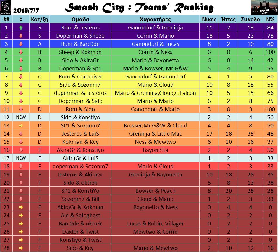 Athens Power Ranking Teams – Ιούλιος 2018
